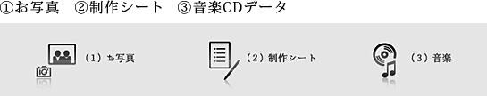 ①お写真②制作シート③音楽CDデータ